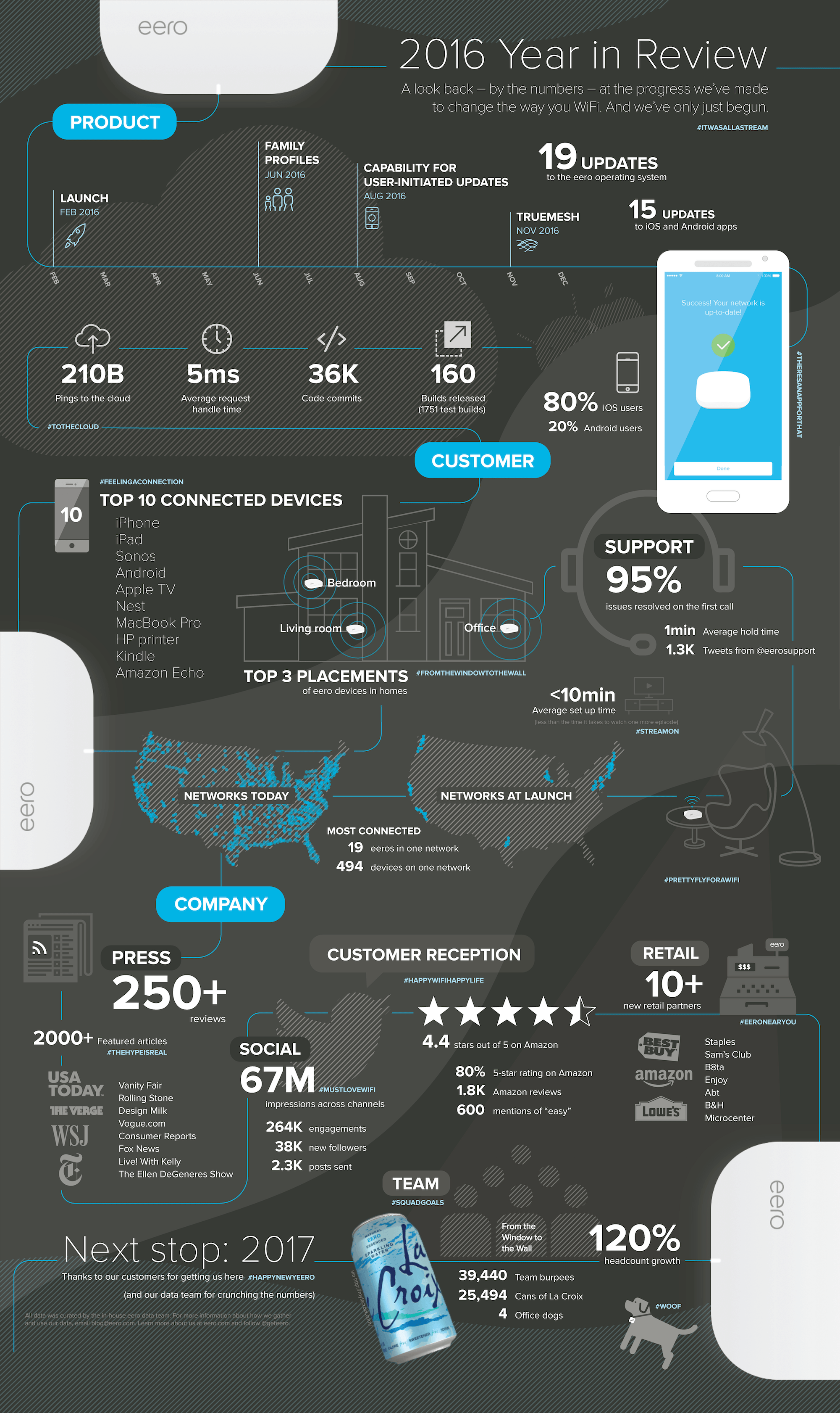 eero 2016 year in review infographic
